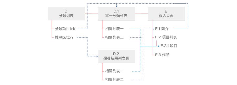 UI flow
