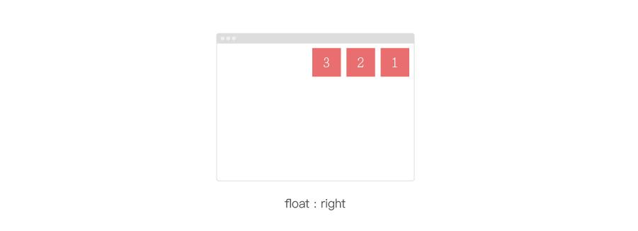 float:right