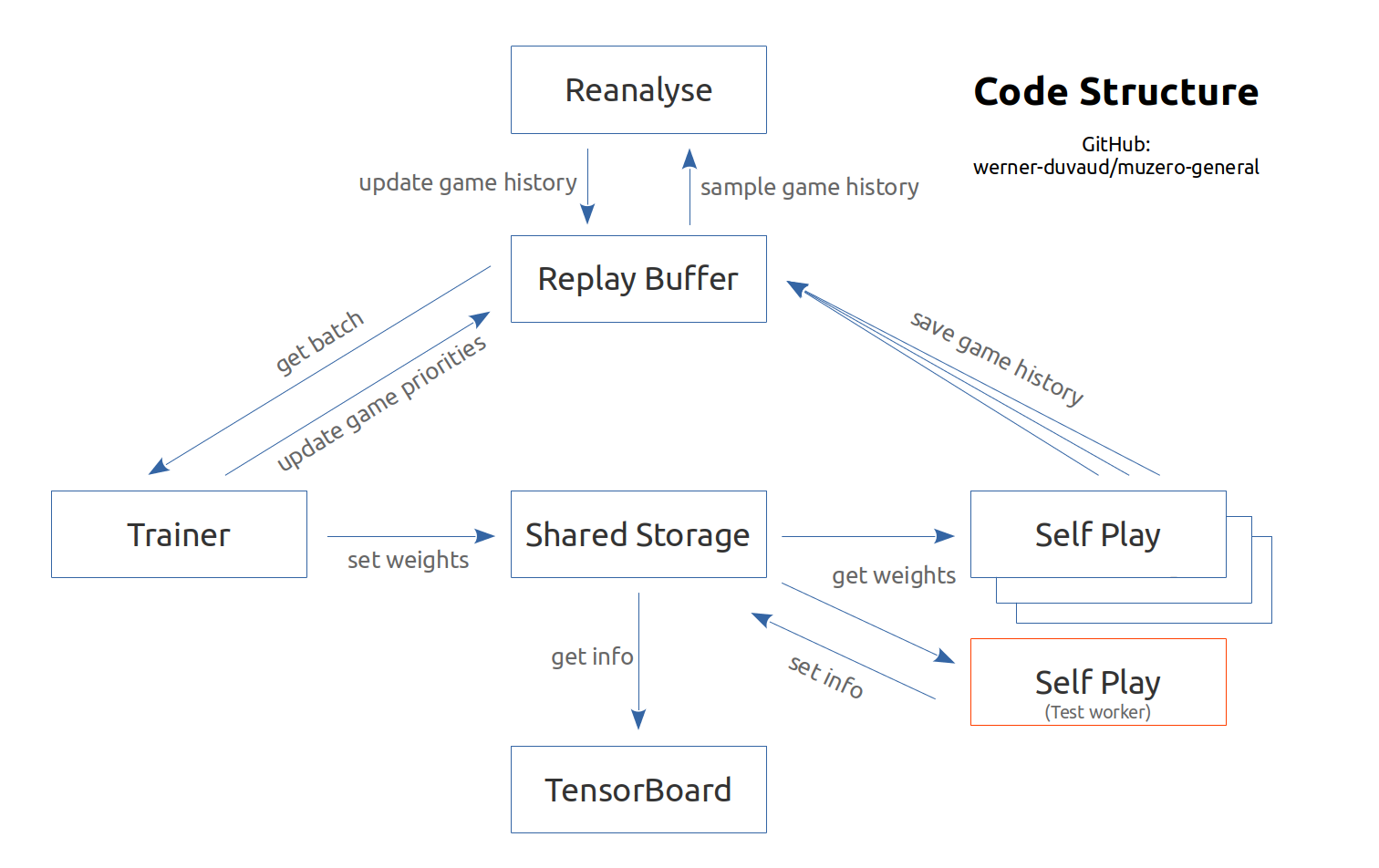 code structure