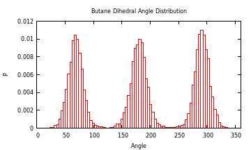 """Dihedral angle distribution"""