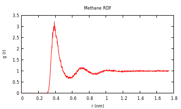 """Radial Distribution Function"""