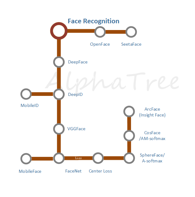 FaceRecognition