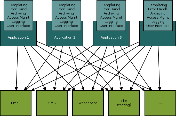 Traditional infrastructure without Tubewarder