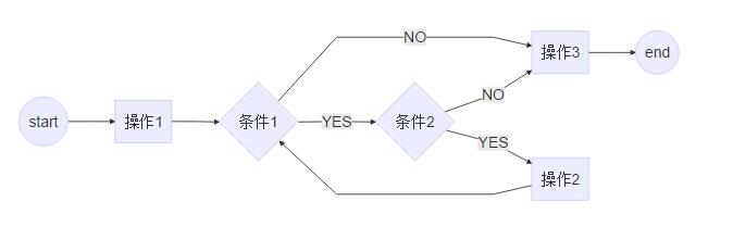 手指ID分配流程图