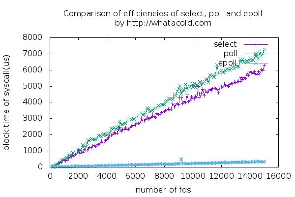 Linux IO多路复用性能对比