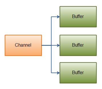 Java NIO: Scattering Read