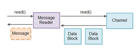 non-blocking-server-6
