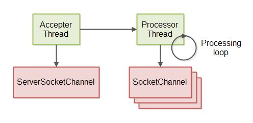 non-blocking-server-10