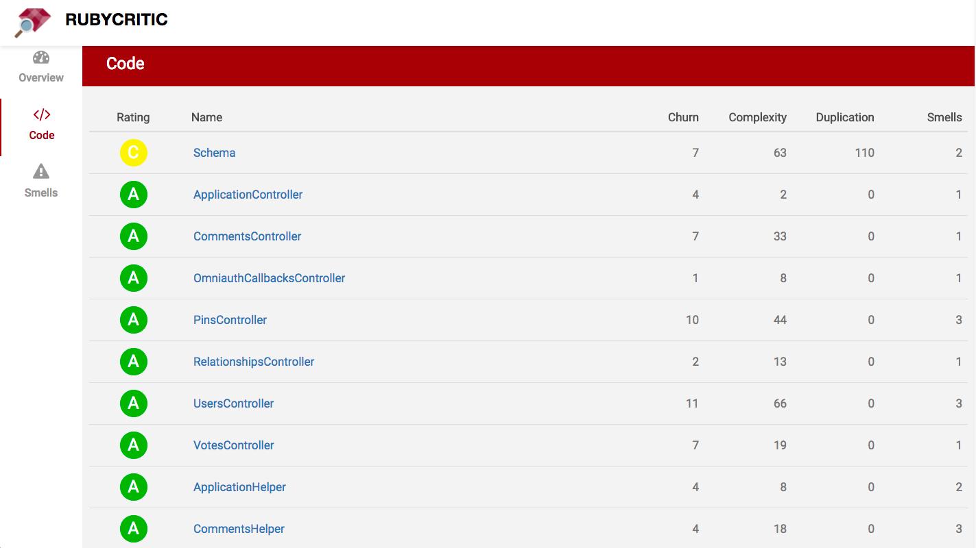 RubyCritic code index screenshot