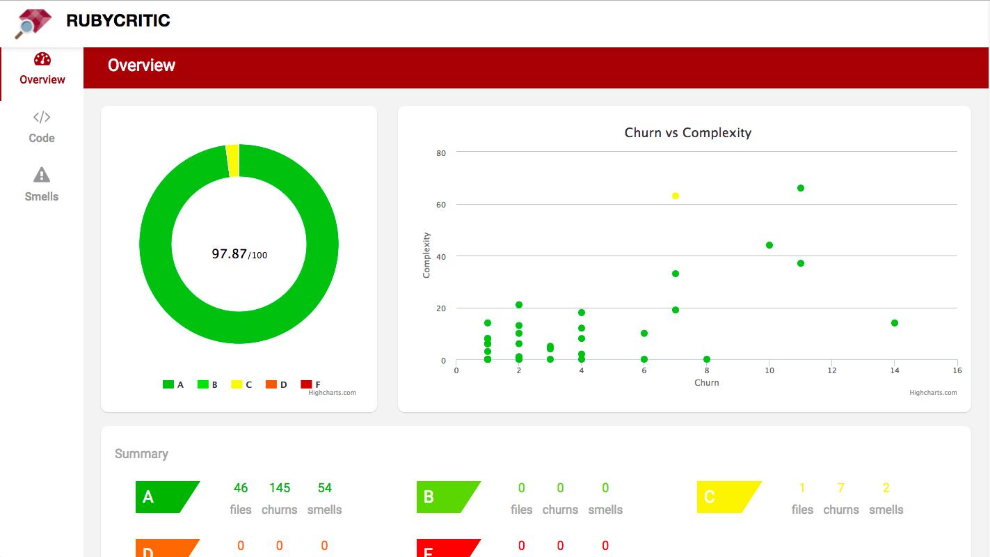 RubyCritic overview screenshot
