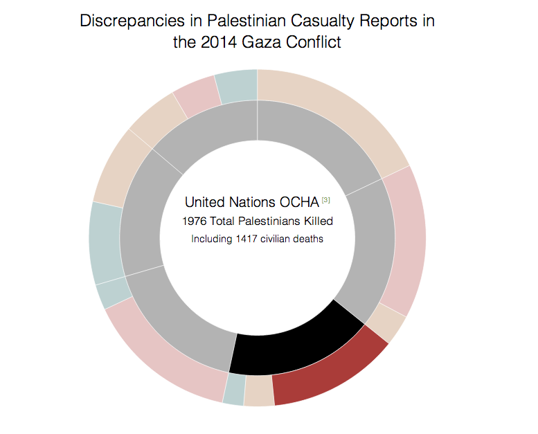 Image of Palestinian Casualties