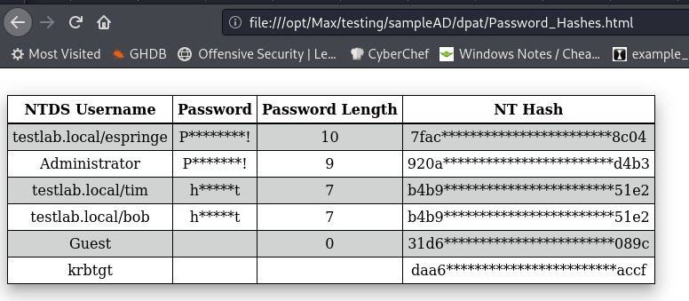 HTML Hashes