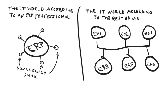 erp-world