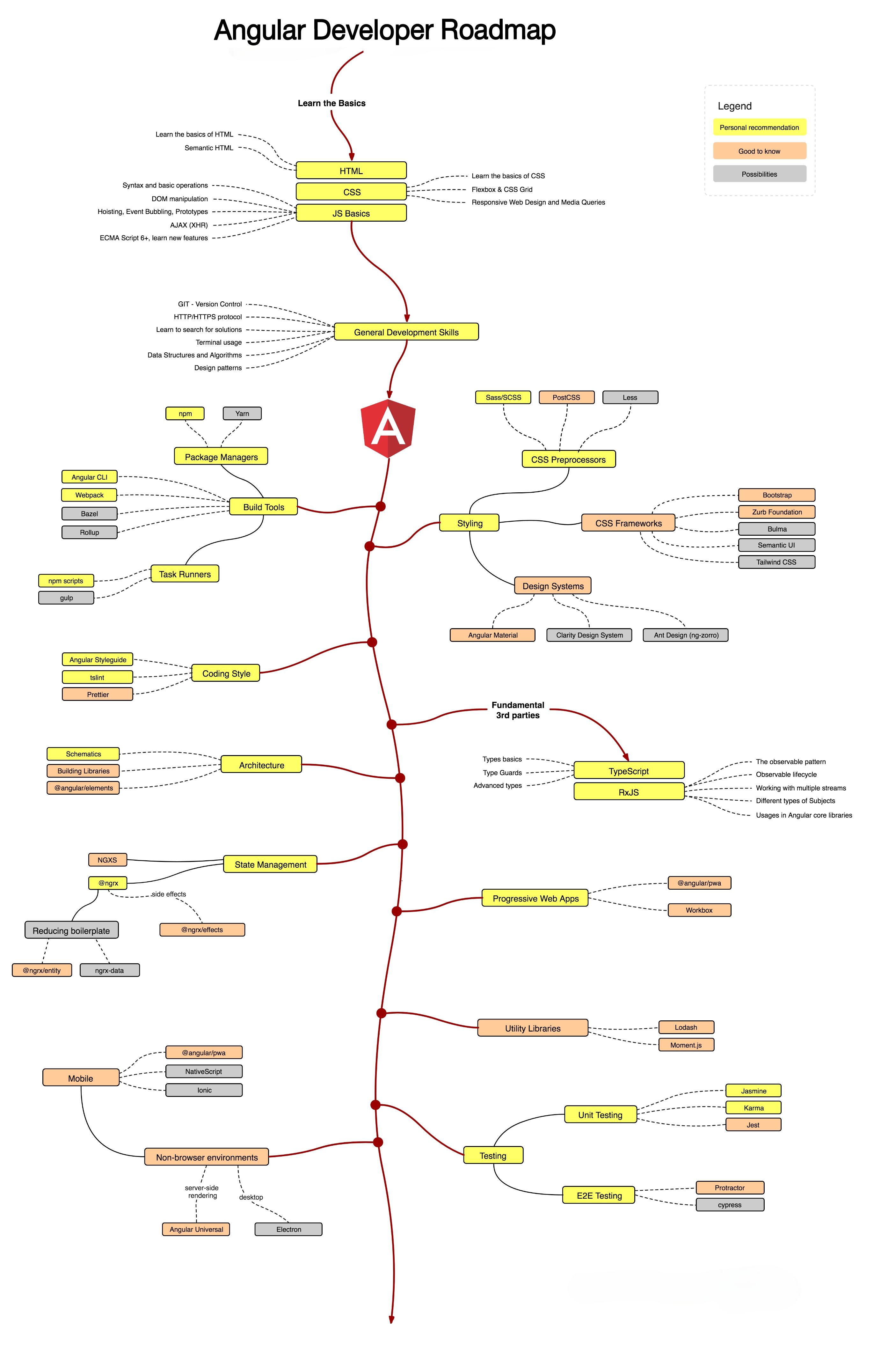 Angular Learning Roadmap