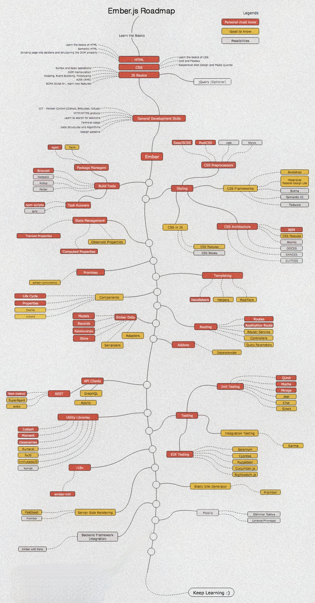 Ember Roadmap