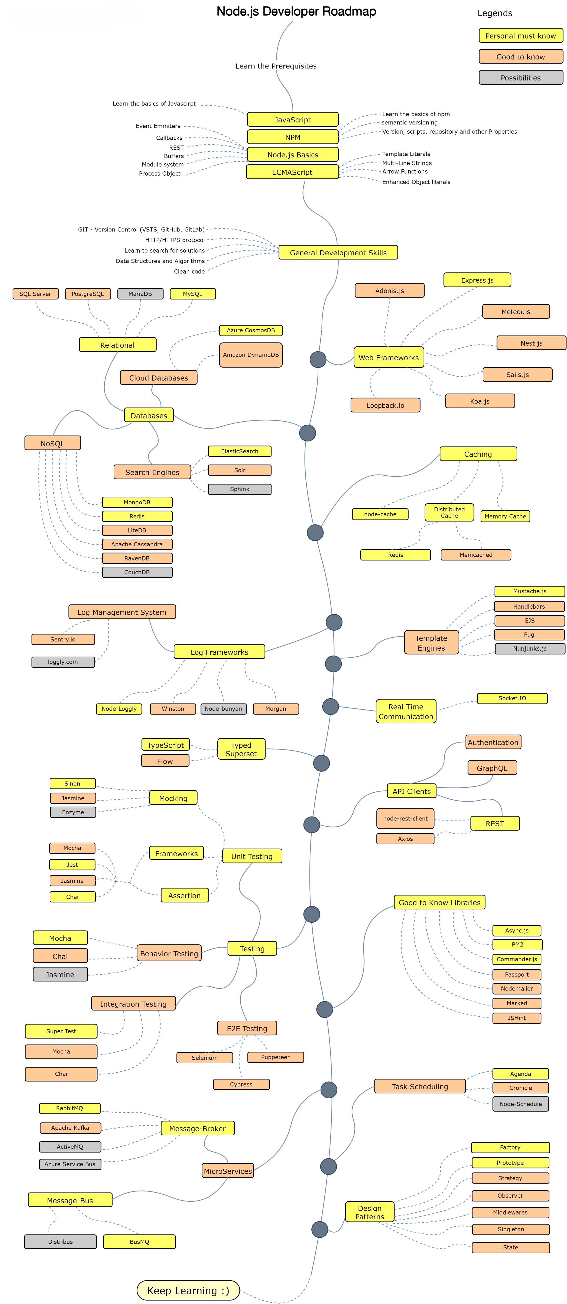 Nodejs Roadmap 2021