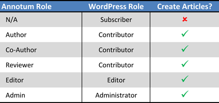 Annotum and WordPress Roles
