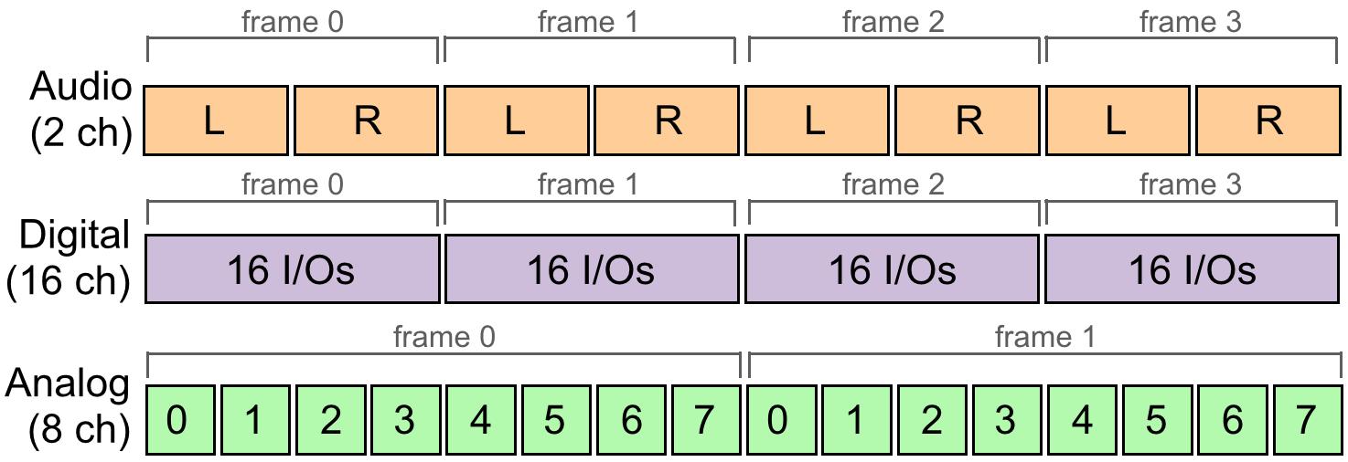 I/O Frames