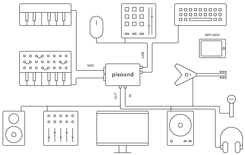pisound-connections