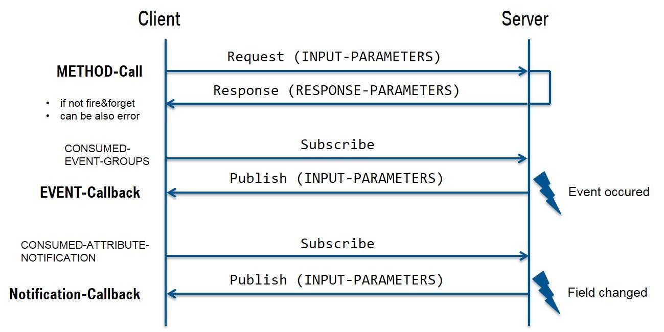 SOME/IP Protocol