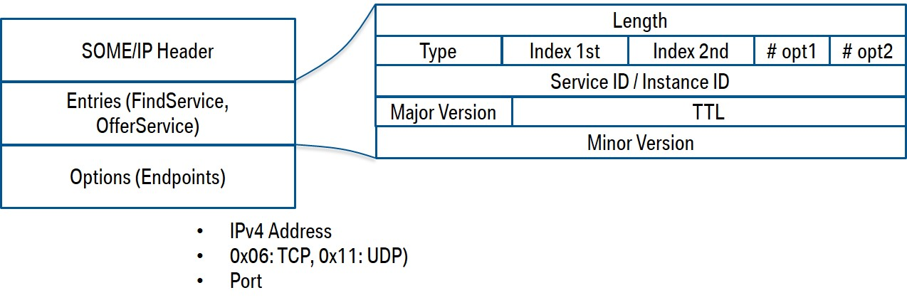 SOMEIP Service Discovery