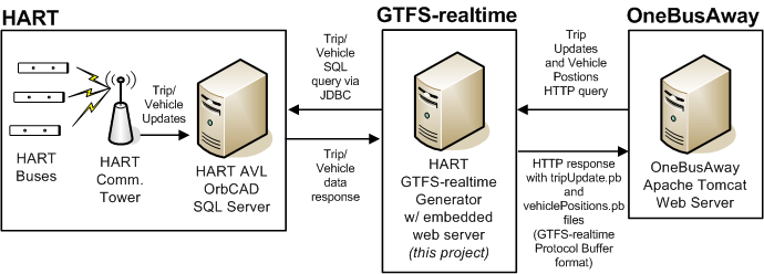 HART-GTFS-realtimeGenerator/README md at master · CUTR-at