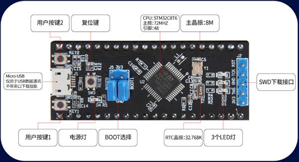 STM32F103C8T6核心板