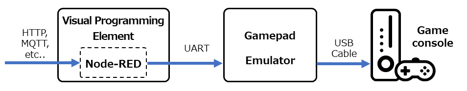 node-red-contrib-game_controllerizer - Node-RED
