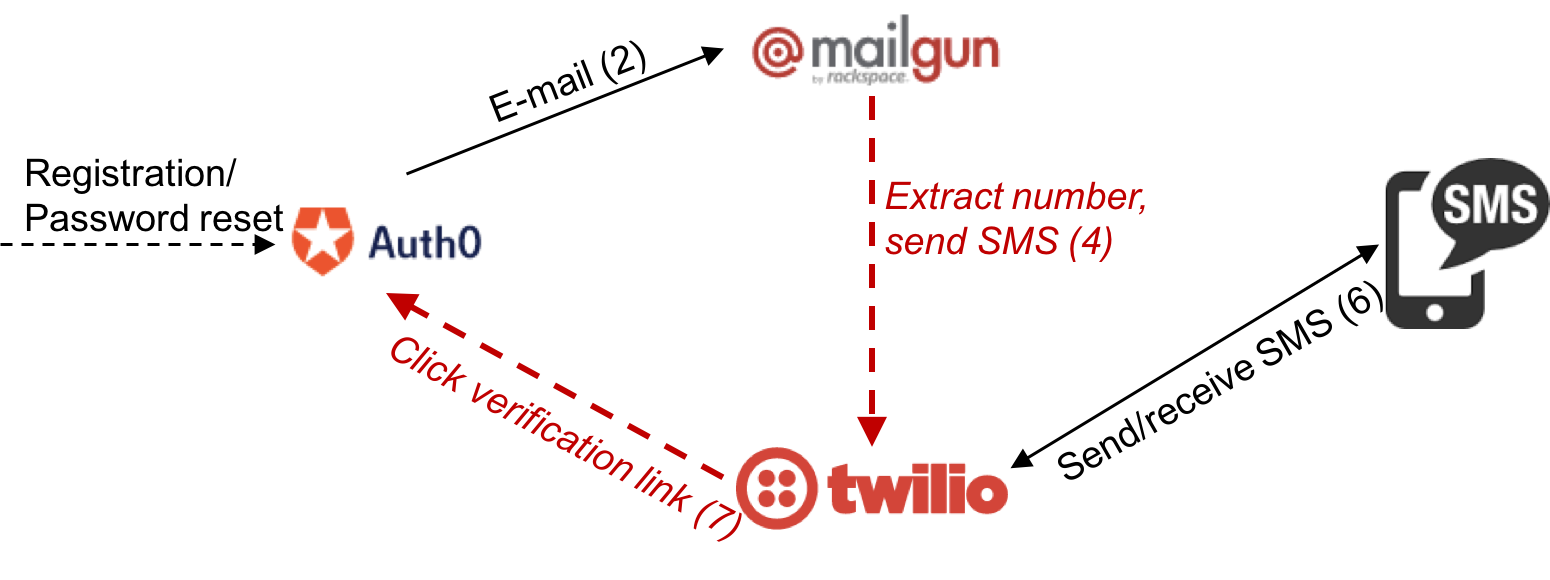 Extend Auth0 to support SMS when registering · GreanTech