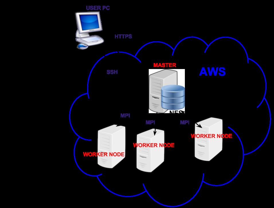 HPC Cluster on AWS