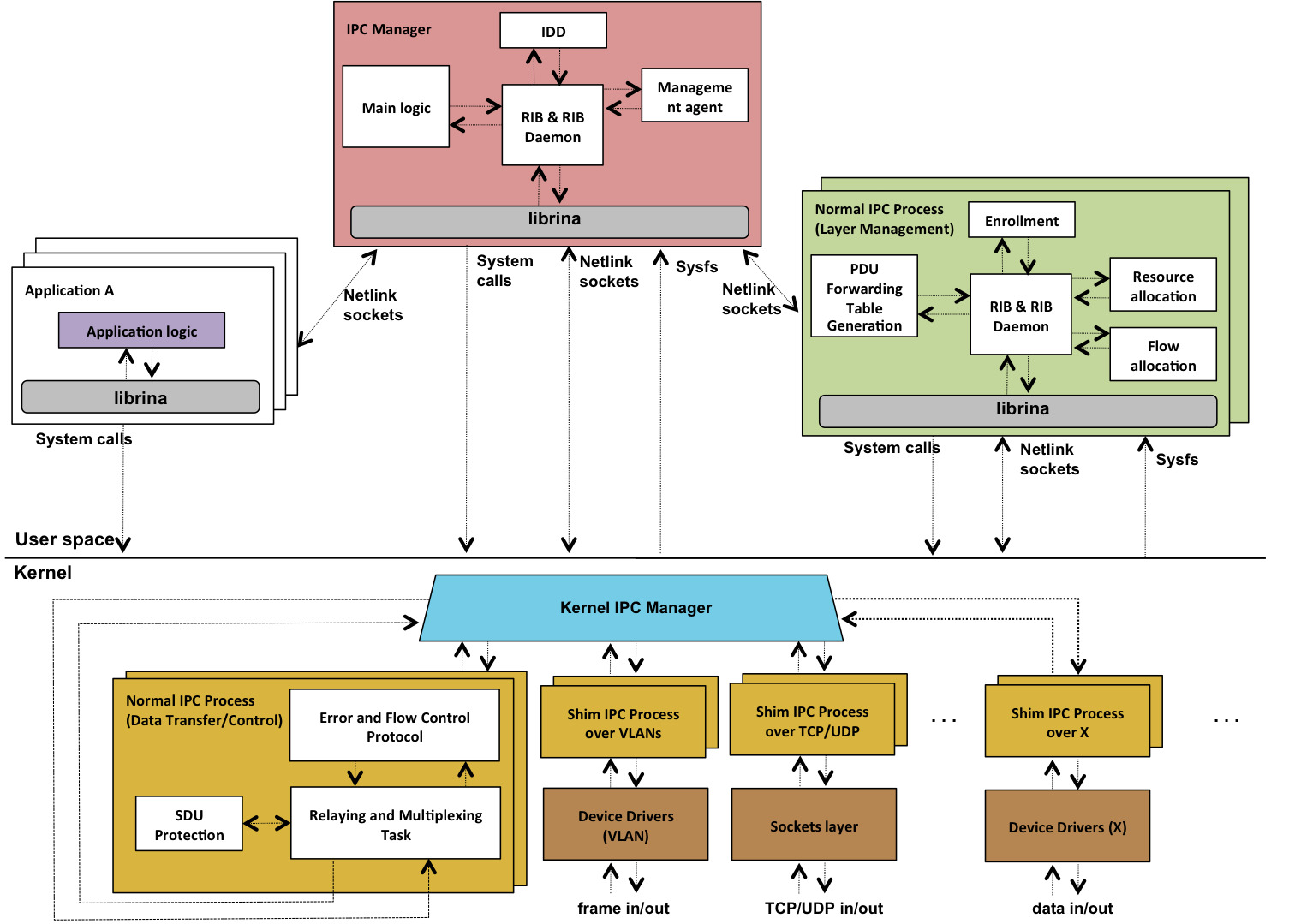 Figure 1. Main software components of the RINA implementation by the FP7-IRATI project