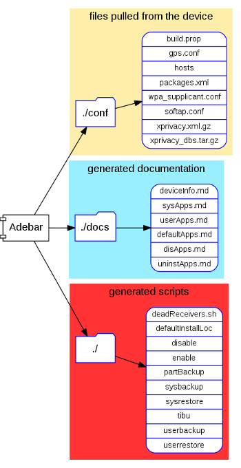 Adebar-created files
