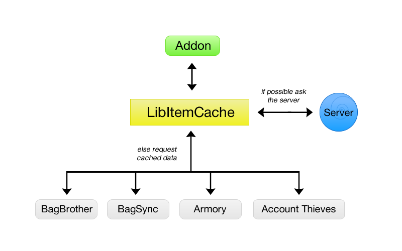 LibItemCache explained