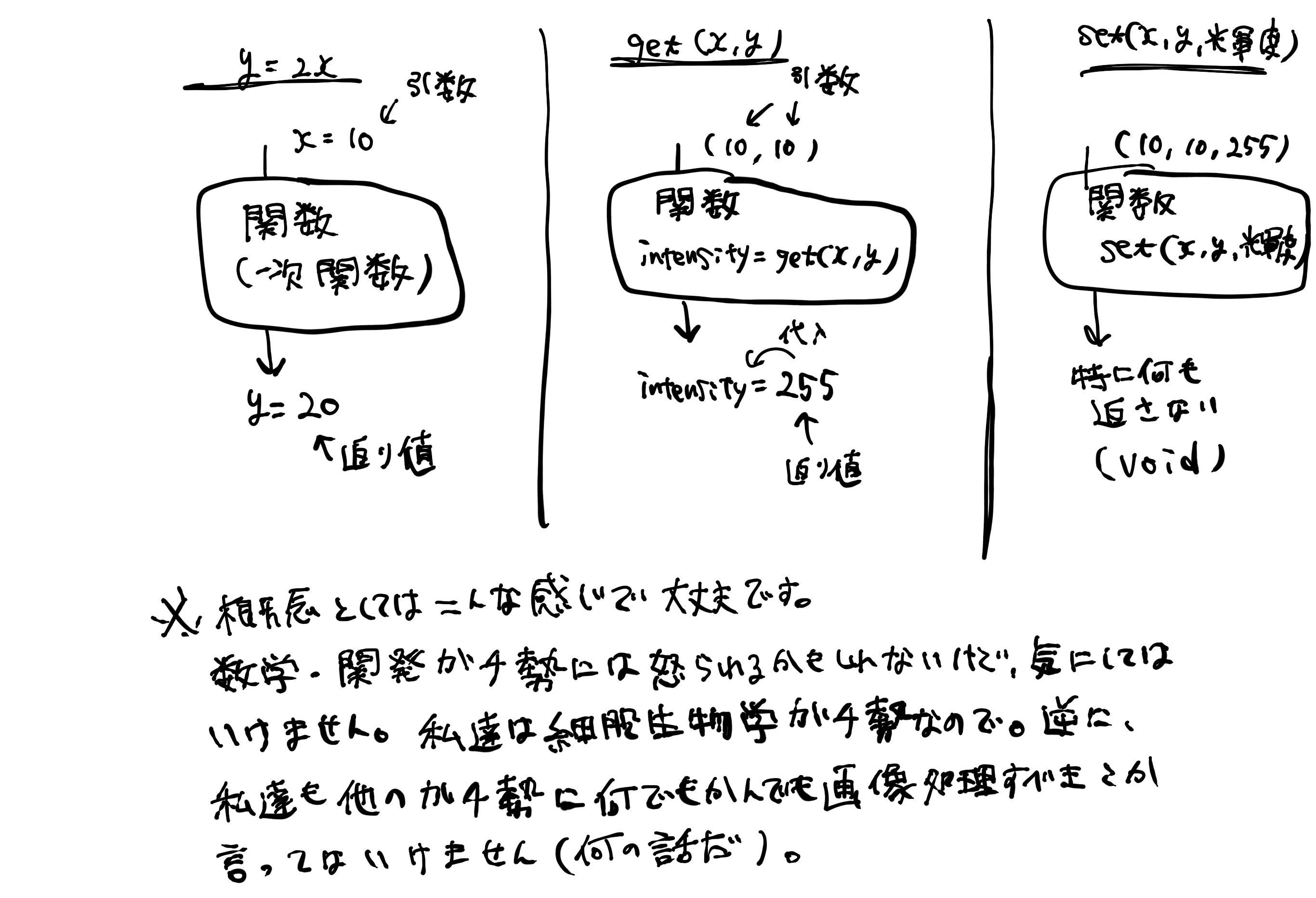 関数の説明