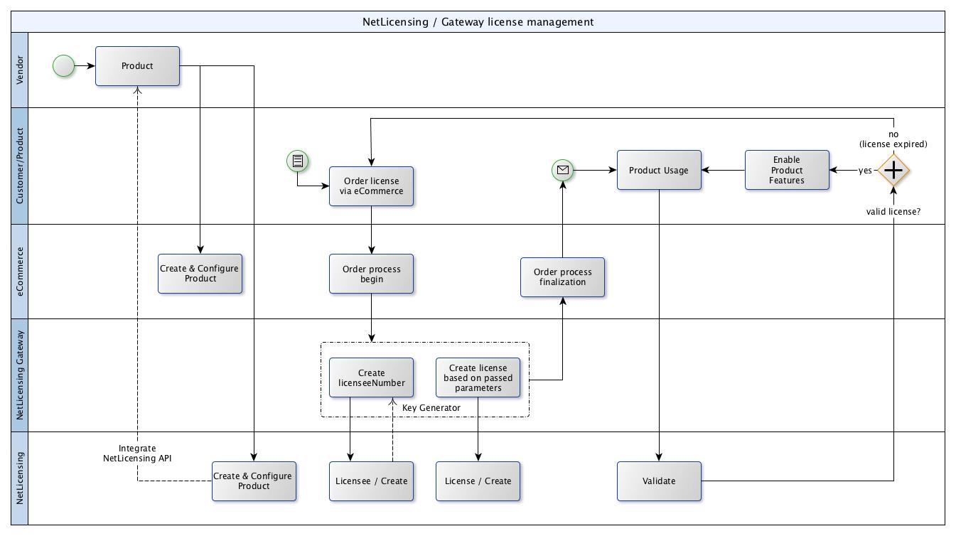 NetLicensing / Gateway Integration How-To