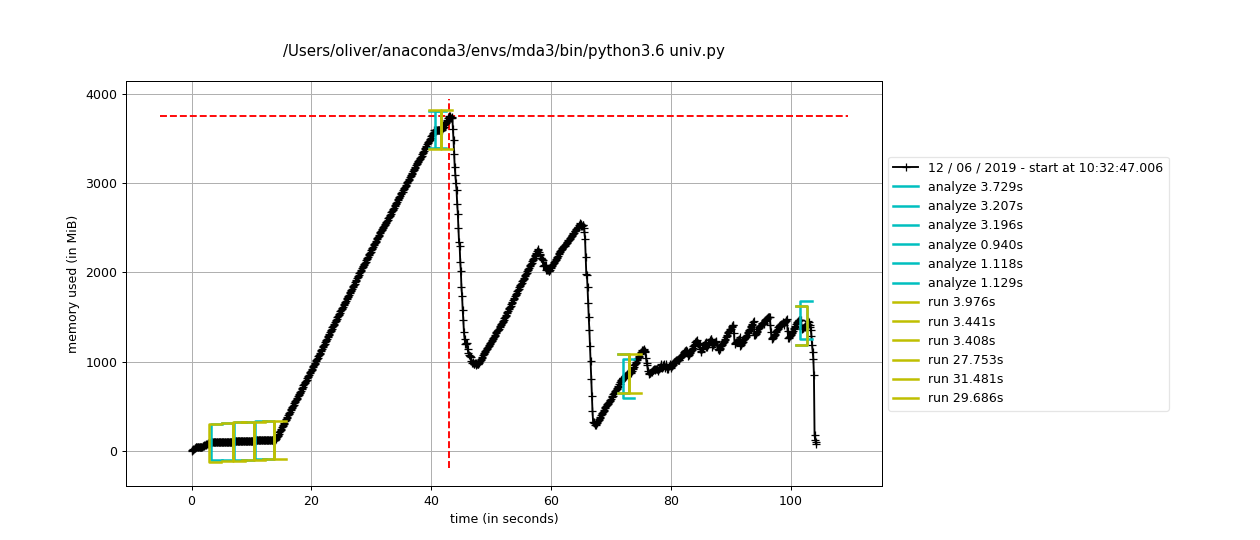 Time trace of memory consumption with Python's automatic garbage collection.