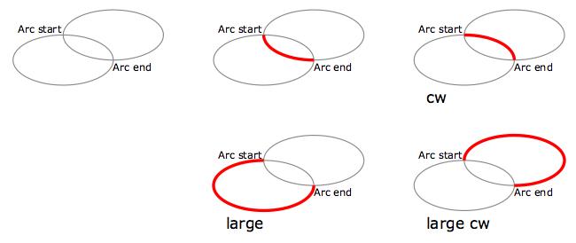 Arc types