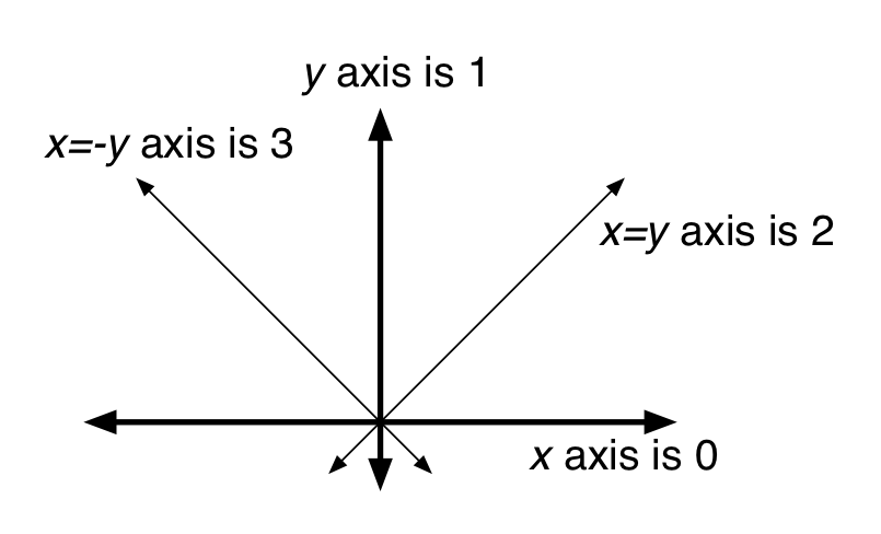 Mirror/glide axis numbers