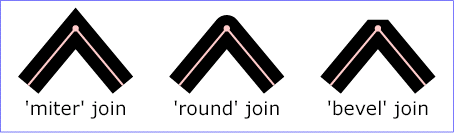 Join types