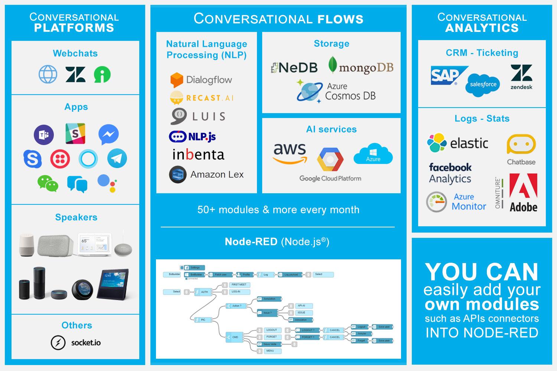 GitHub - NGRP/node-red-viseo-bot: VISEO Bot Framework boillerplate