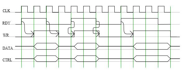 AXI4 Stream and Packet Bus Bridge · NetFPGA/NetFPGA-public