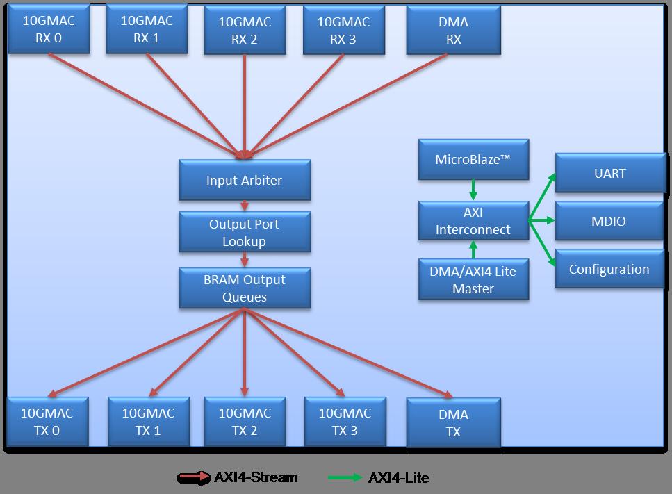 NetFPGA 10G Reference pipeline · NetFPGA/NetFPGA-public Wiki