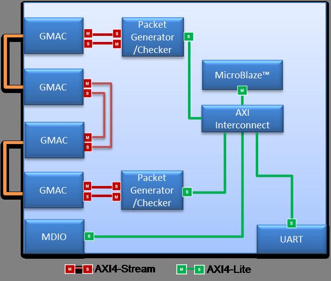 NetFPGA 10G 1G Ethernet Interface Loopback Test · NetFPGA