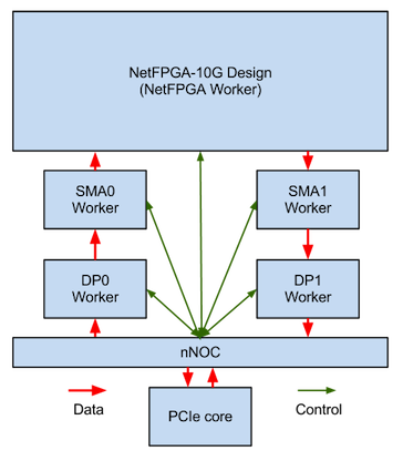 NIC Driver Technical Documentation · NetFPGA/NetFPGA-public