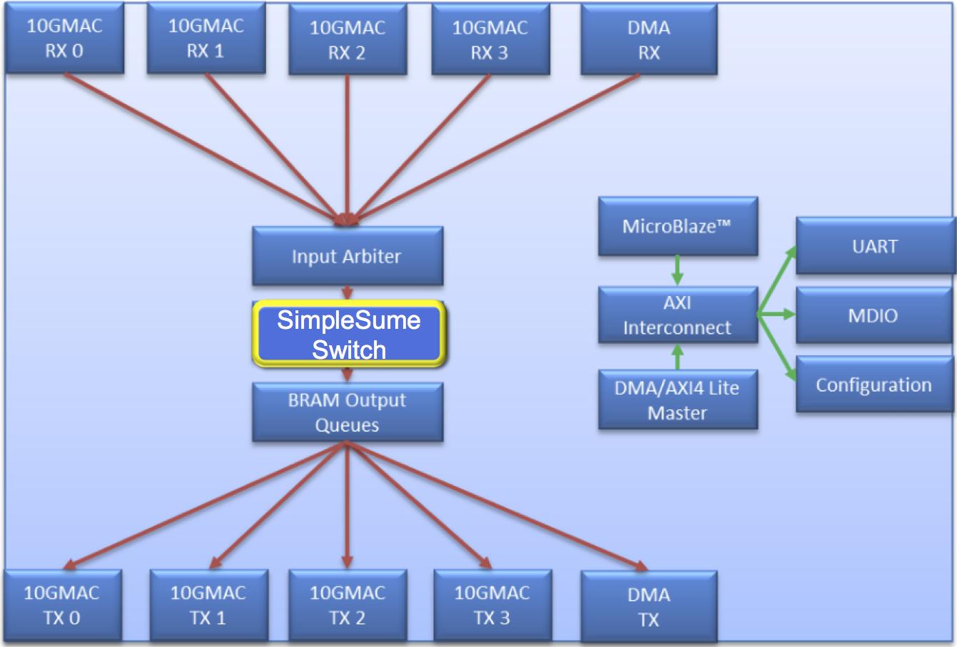 Workflow Overview · NetFPGA/P4-NetFPGA-public Wiki · GitHub