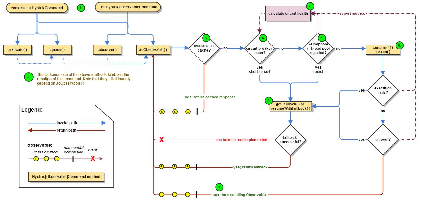 hystrix 运行流程图