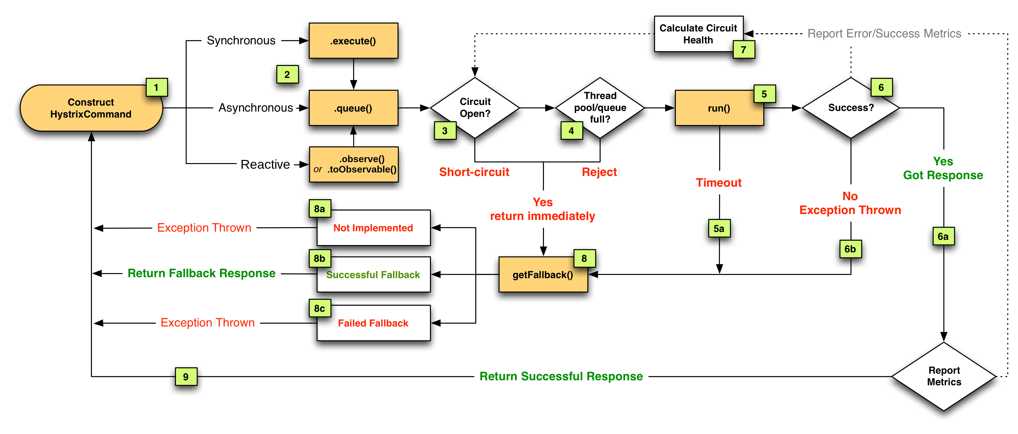 Netflix open sources resilience engineering code library Free open source flowchart software