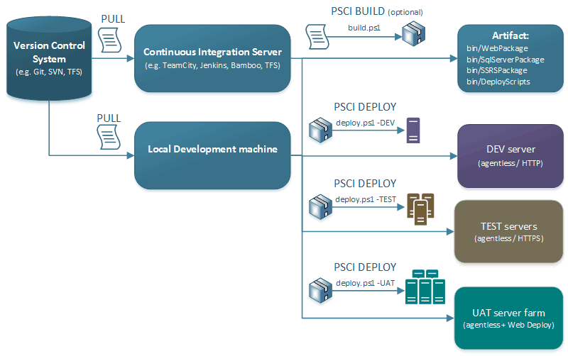 PSCI overview