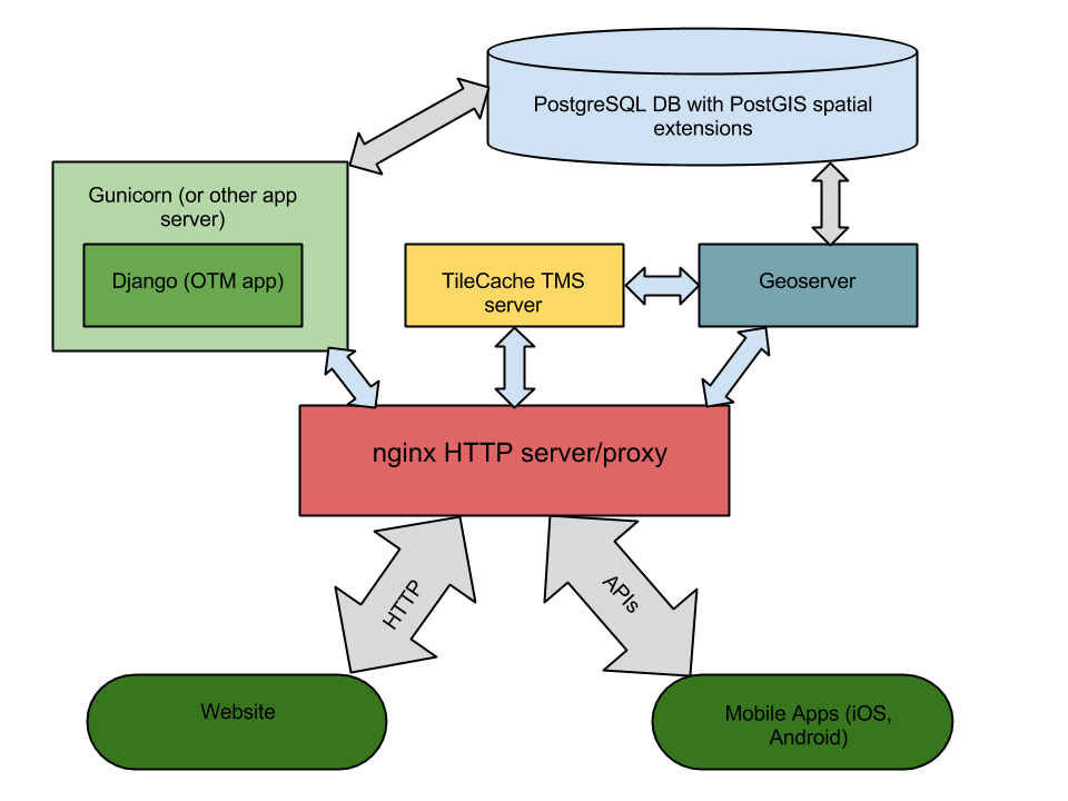 system architecture diagram · opentreemap otm legacy wiki · github