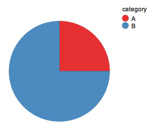 Blank Pie Chart Ibovnathandedecker
